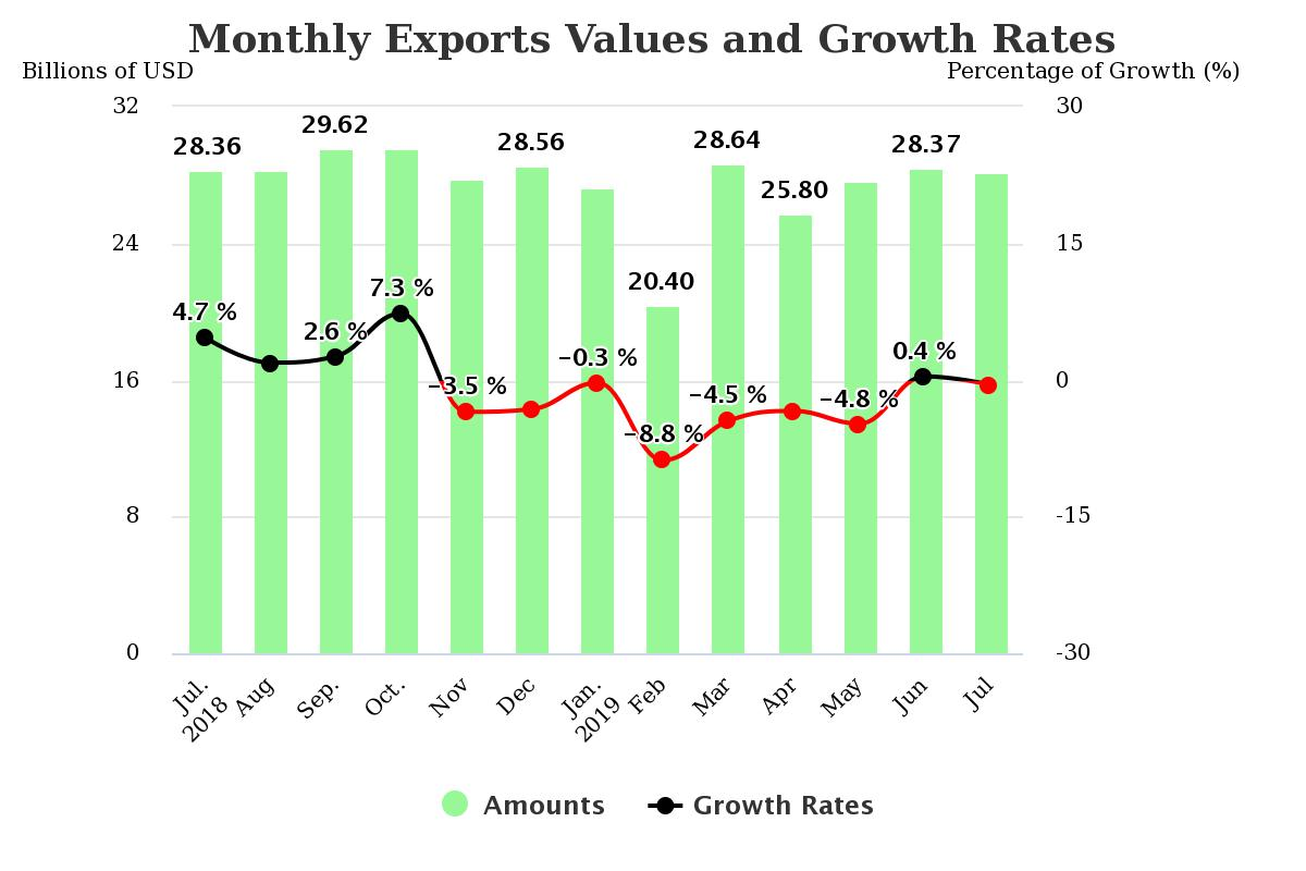 How the tariffs impact on Taiwan. Monthly Exports Values and Growth Rates in Taiwan